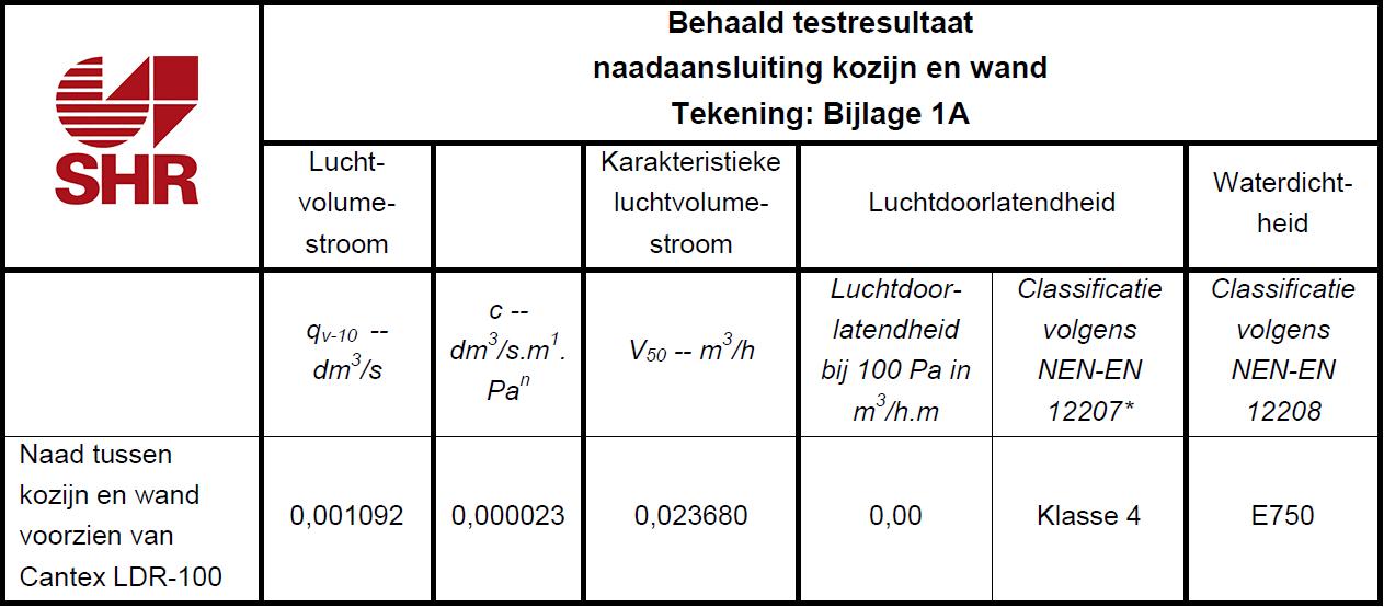 testresultaat-ldr-100